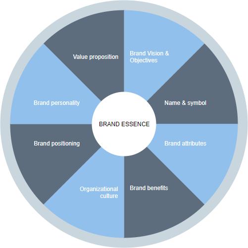 Brand Essence trong mô hình định vị thương hiệu là gì?